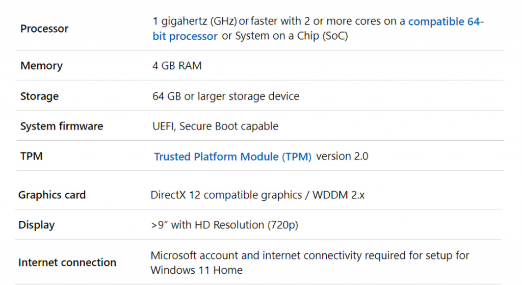 Basic system requirements for upgrading and using windows 11